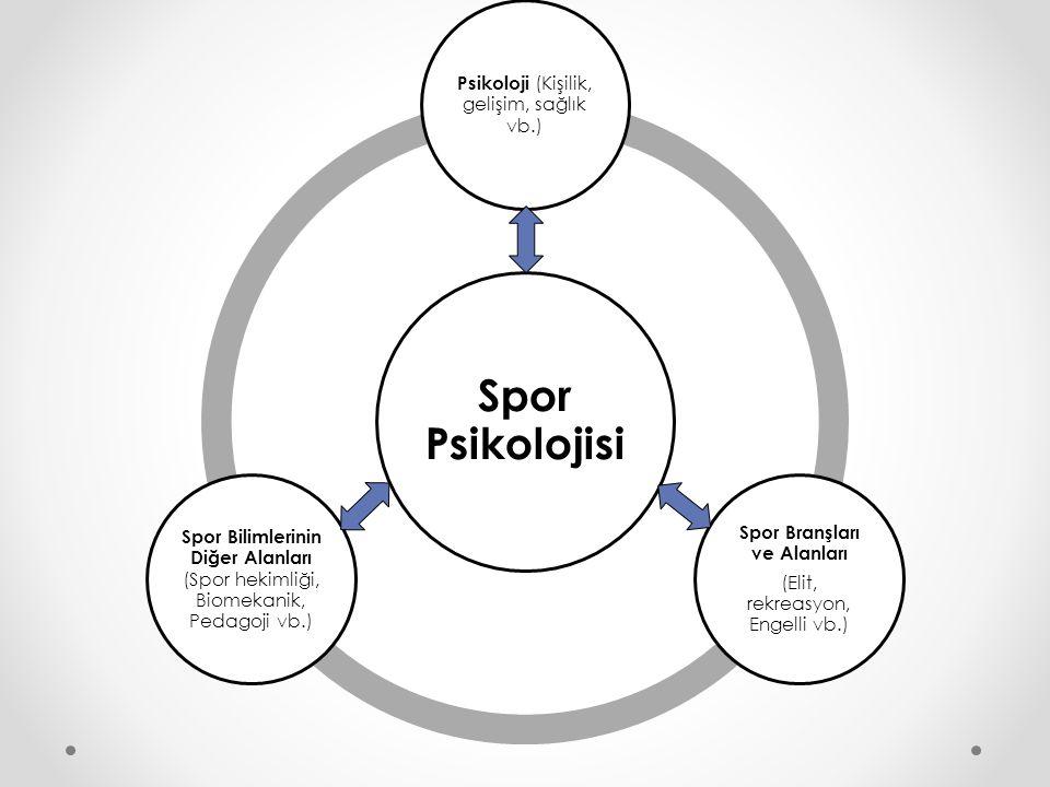 Spor Psikolojisi Psikoloji (Kişilik, gelişim, sağlık vb.) Spor Branşları ve Alanları (Elit, rekreasyon, Engelli vb.) Spor Bilimlerinin Diğer Alanları (Spor hekimliği, Biomekanik, Pedagoji vb.) Araştırmacı Eğitimci Uygulamacı