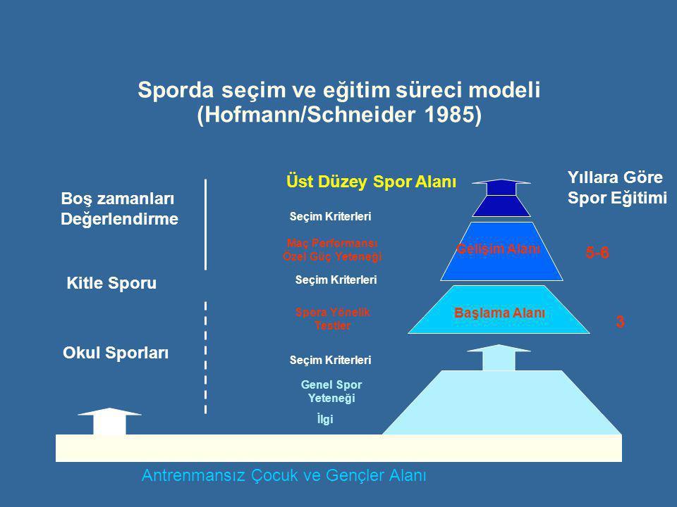 Boş zamanları Değerlendirme Kitle Sporu Okul Sporları Üst Düzey Spor Alanı Antrenmansız Çocuk ve Gençler Alanı İlgi Genel Spor Yeteneği Seçim Kriterleri Spora Yönelik Testler Seçim Kriterleri Maç Performansı Özel Güç Yeteneği Seçim Kriterleri Yıllara Göre Spor Eğitimi 3 5-6 Başlama Alanı Gelişim Alanı Sporda seçim ve eğitim süreci modeli (Hofmann/Schneider 1985)