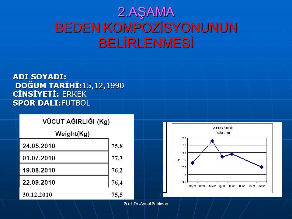 Prof.Dr.Aysel Pehlivan VÜCUT AĞIRLIĞI (Kg) Weight(Kg) 24.05.201075,8 01.07.201077,3 19.08.201076,2 22.09.201076,4 30.12.201075,5 2.AŞAMA BEDEN KOMPOZİSYONUNUN BELİRLENMESİ ADI SOYADI: DOĞUM TARİHİ:15,12,1990 DOĞUM TARİHİ:15,12,1990 CİNSİYETİ: ERKEK CİNSİYETİ: ERKEK SPOR DALI:FUTBOL SPOR DALI:FUTBOL