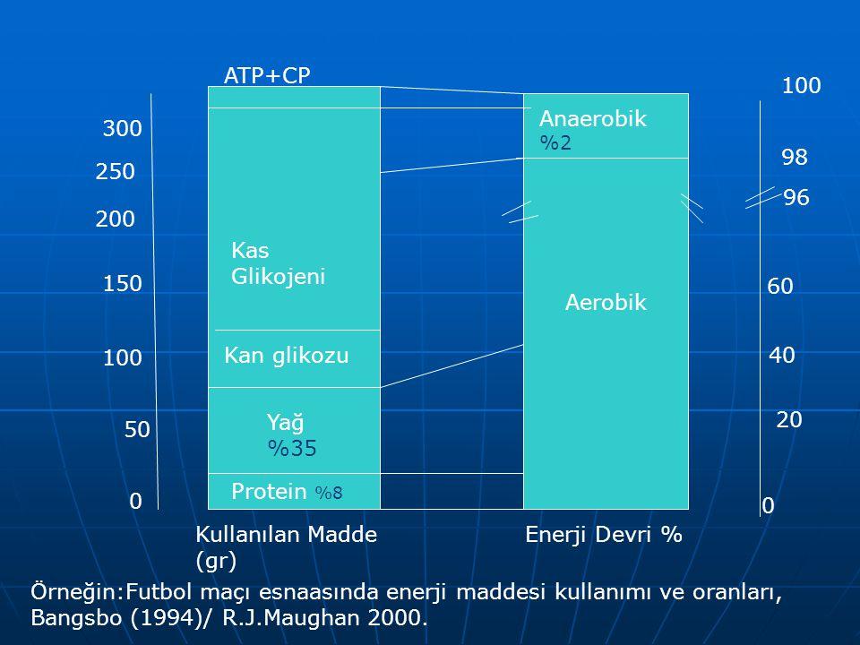 Aerobik Kas Glikojeni ATP+CP Kan glikozu Yağ %35 Protein %8 Anaerobik %2 0 60 40 20 98 100 96 0 300 150 50 100 200 250 Kullanılan Madde (gr) Enerji Devri % Örneğin:Futbol maçı esnaasında enerji maddesi kullanımı ve oranları, Bangsbo (1994)/ R.J.Maughan 2000.