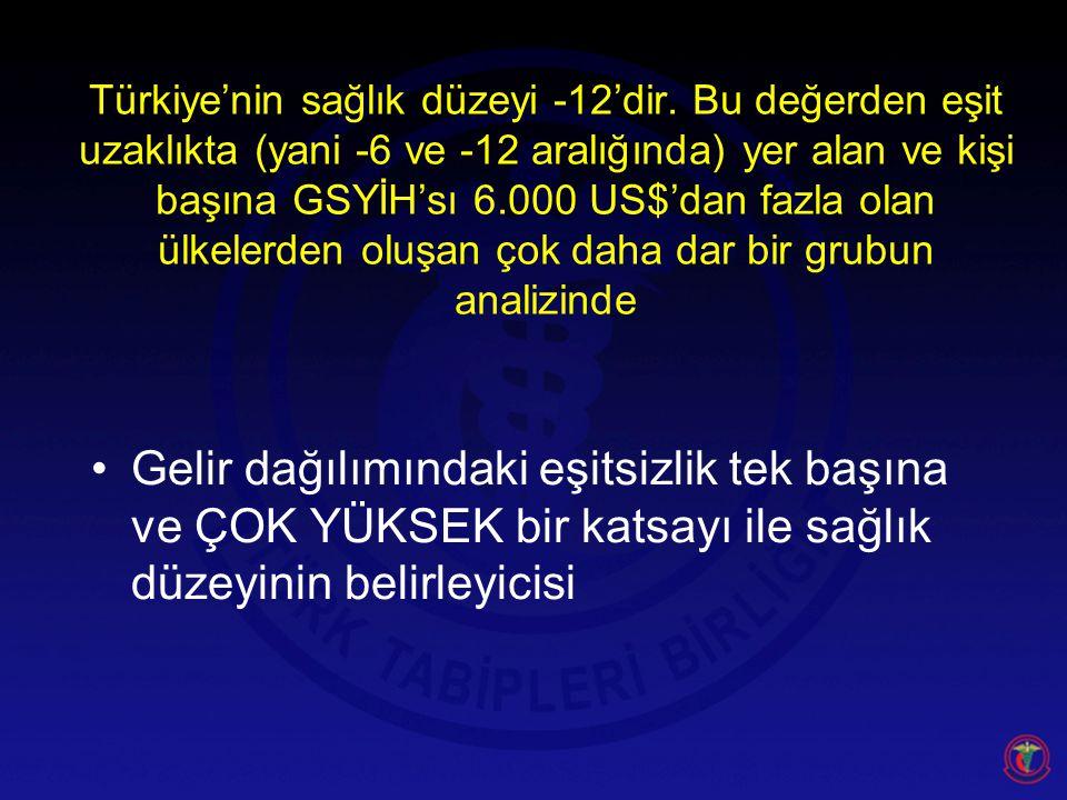Türkiye'nin sağlık düzeyi -12'dir.