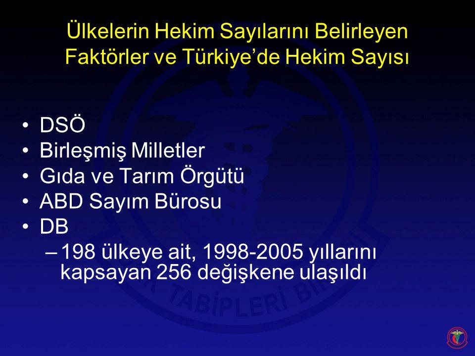 Ülkelerin Hekim Sayılarını Belirleyen Faktörler ve Türkiye'de Hekim Sayısı DSÖ Birleşmiş Milletler Gıda ve Tarım Örgütü ABD Sayım Bürosu DB –198 ülkeye ait, 1998-2005 yıllarını kapsayan 256 değişkene ulaşıldı