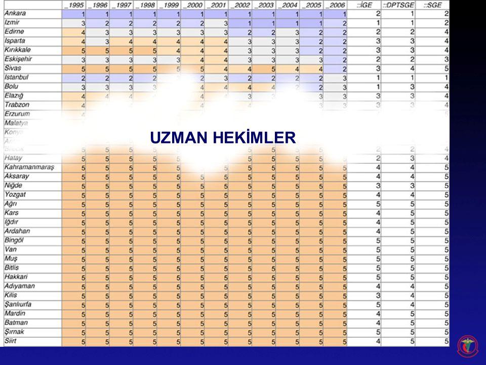 UZMAN HEKİMLER