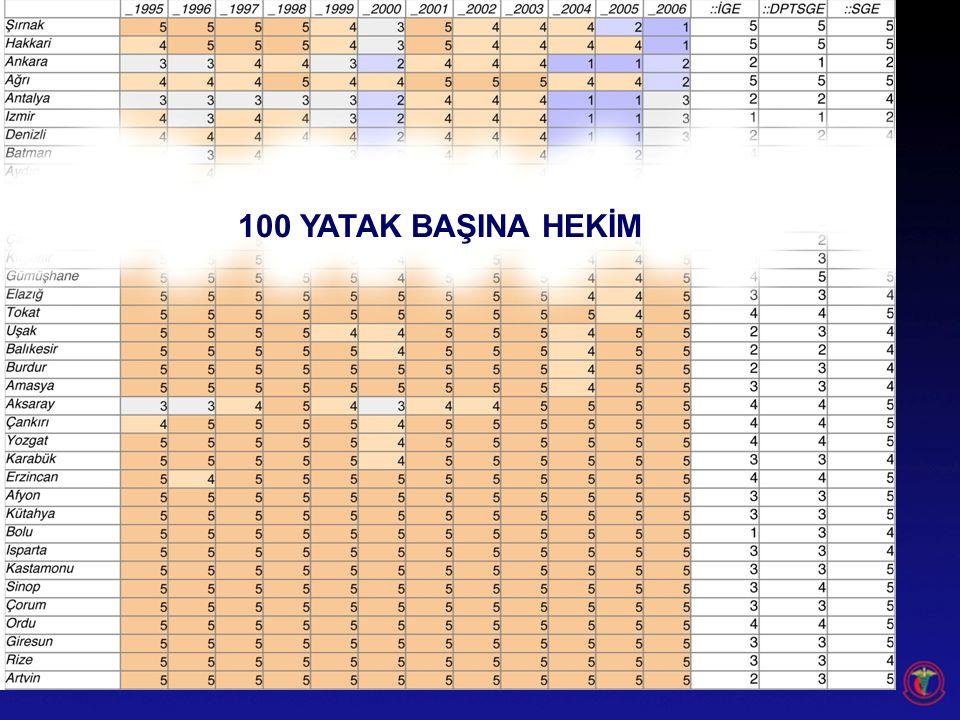 100 YATAK BAŞINA HEKİM