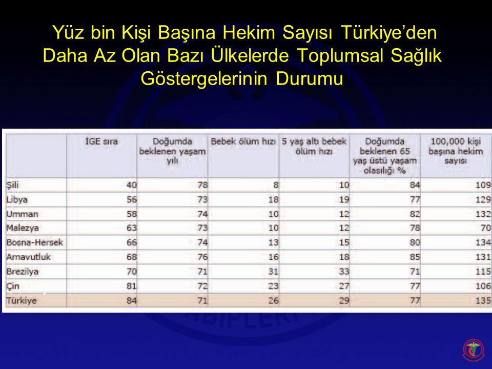 Yüz bin Kişi Başına Hekim Sayısı Türkiye'den Daha Az Olan Bazı Ülkelerde Toplumsal Sağlık Göstergelerinin Durumu.