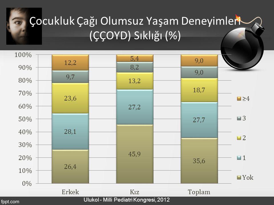 Çocukluk Çağı Olumsuz Yaşam Deneyimleri (ÇÇOYD) Sıklığı (%) Ulukol - Milli Pediatri Kongresi, 2012