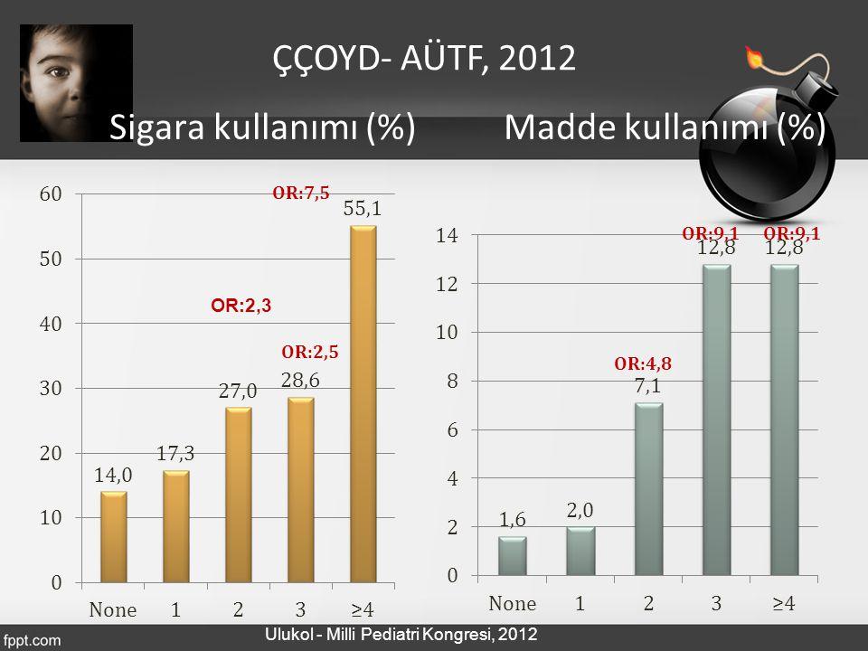 Sigara kullanımı (%) Madde kullanımı (%) OR:2,3 ÇÇOYD- AÜTF, 2012 Ulukol - Milli Pediatri Kongresi, 2012