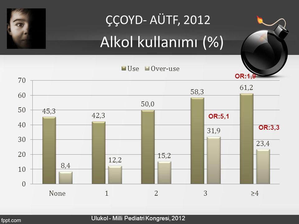 Alkol kullanımı (%) OR:5,1 OR:3,3 OR:1,9 ÇÇOYD- AÜTF, 2012 Ulukol - Milli Pediatri Kongresi, 2012