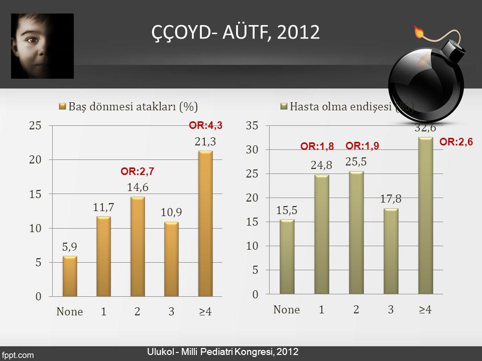 OR:4,3 OR:1,8 OR:1,9 OR:2,6 OR:2,7 ÇÇOYD- AÜTF, 2012 Ulukol - Milli Pediatri Kongresi, 2012