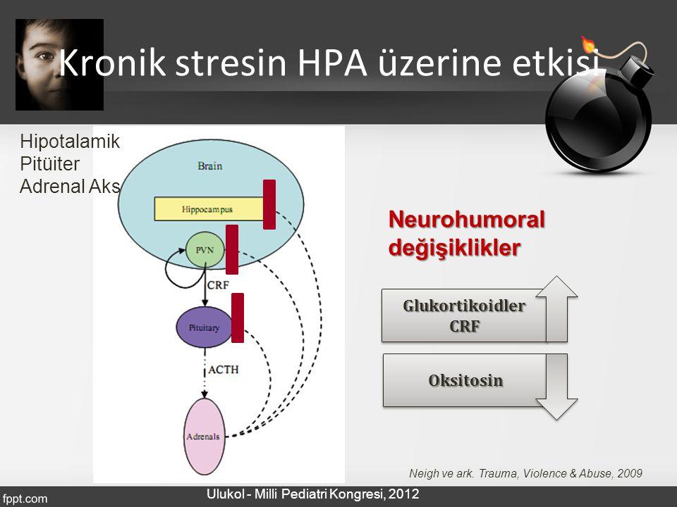 Kronik stresin HPA üzerine etkisi Hipotalamik Pitüiter Adrenal Aks Neigh ve ark. Trauma, Violence & Abuse, 2009 GlukortikoidlerCRFGlukortikoidlerCRF N