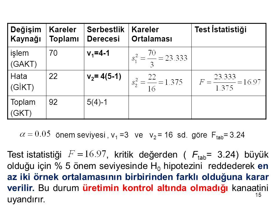 Değişim Kaynağı Kareler Toplamı Serbestlik Derecesi Kareler Ortalaması Test İstatistiği işlem (GAKT) 70v 1 =4-1 Hata (GİKT) 22v 2 = 4(5-1) Toplam (GKT