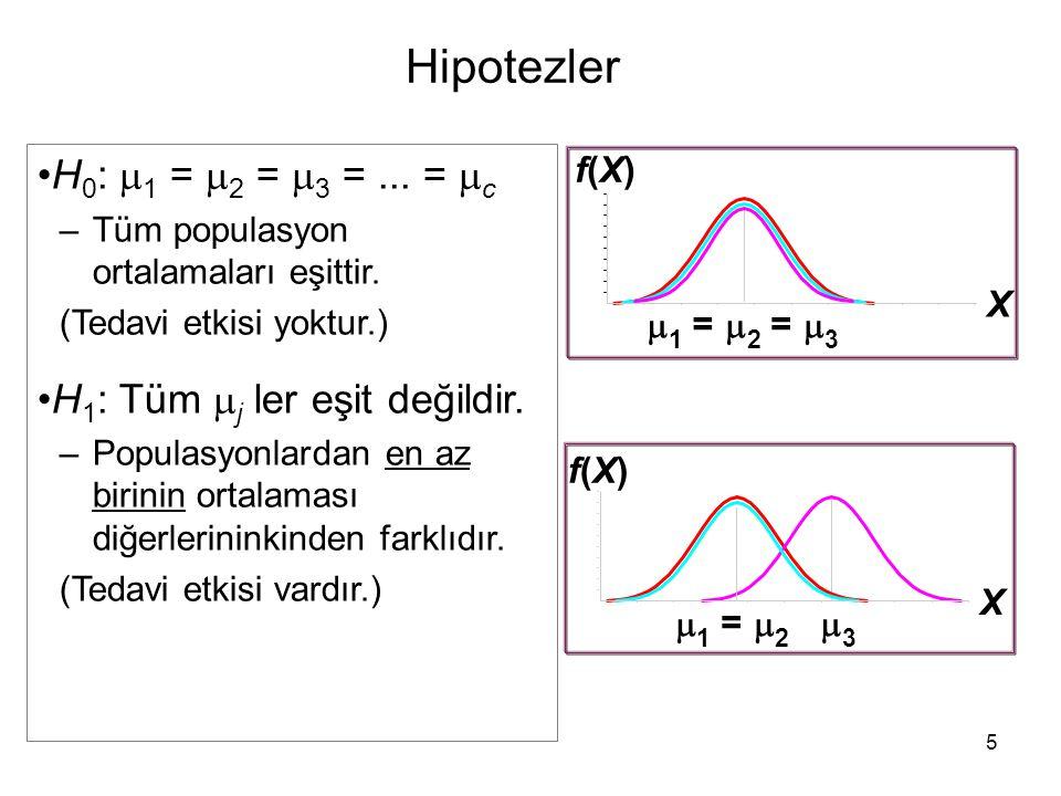 Hipotezler H 0 :  1 =  2 =  3 =... =  c –Tüm populasyon ortalamaları eşittir. (Tedavi etkisi yoktur.) H 1 : Tüm  j ler eşit değildir. –Populasyon