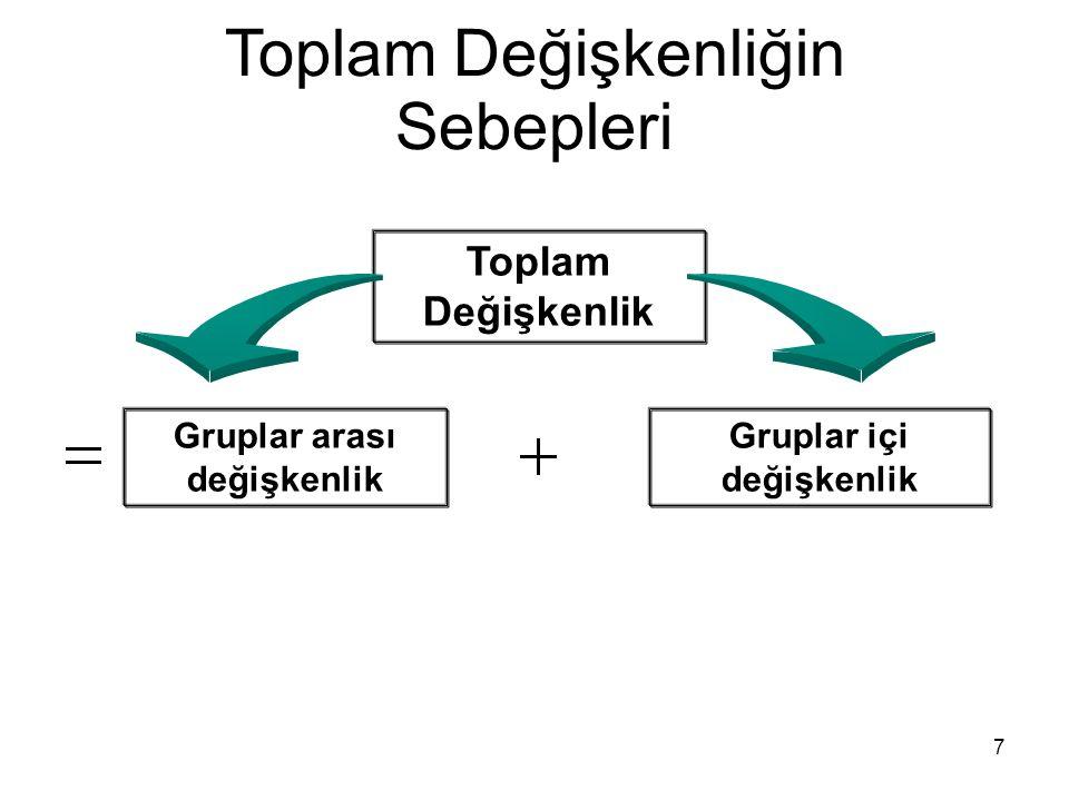 Toplam Değişkenliğin Sebepleri Gruplar arası değişkenlik Gruplar içi değişkenlik Toplam Değişkenlik 7