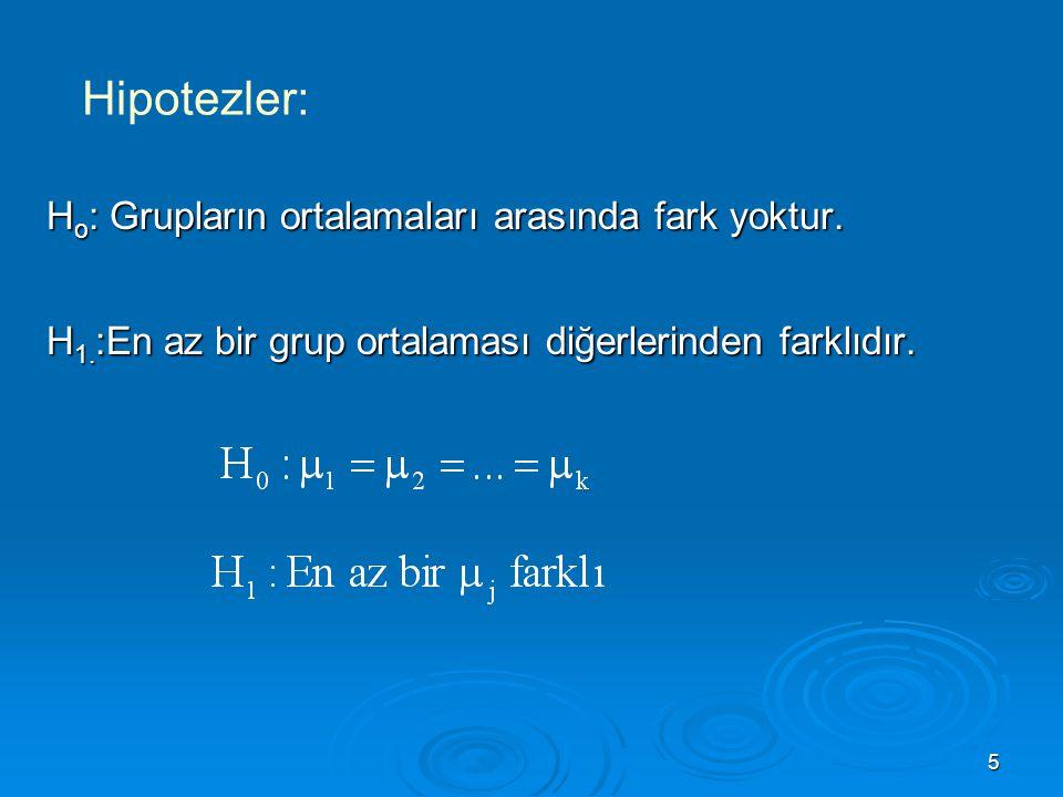 16  Kareler Toplamları: Varyans Analizi Çözümü: GİKT=GnKT-GAKT= 10114-5195=4919