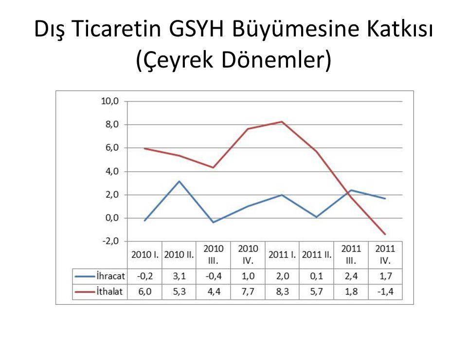 Dış Ticaretin GSYH Büyümesine Katkısı (Çeyrek Dönemler)