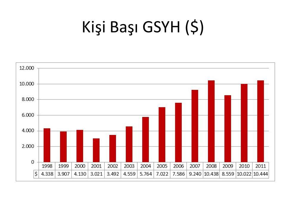 Kişi Başı GSYH ($)