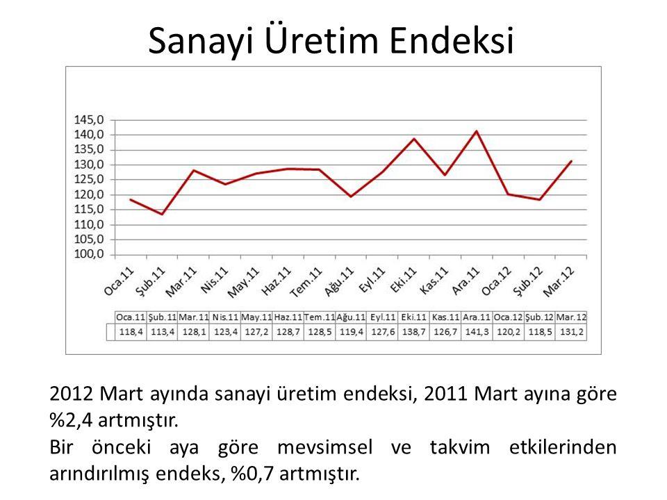 Sanayi Üretim Endeksi 2012 Mart ayında sanayi üretim endeksi, 2011 Mart ayına göre %2,4 artmıştır. Bir önceki aya göre mevsimsel ve takvim etkilerinde