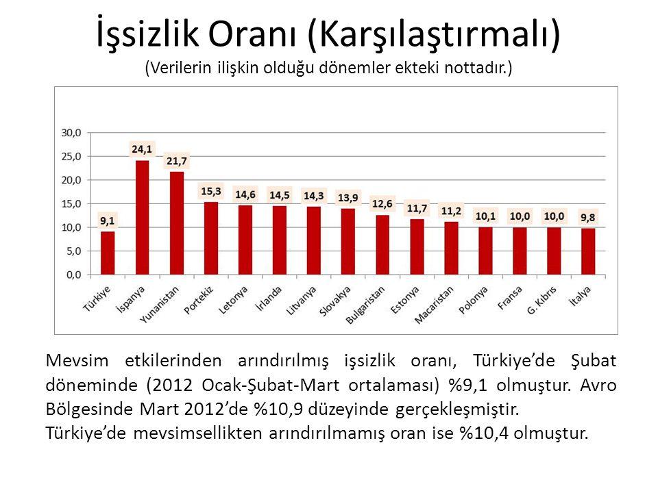 İşsizlik Oranı (Karşılaştırmalı) (Verilerin ilişkin olduğu dönemler ekteki nottadır.) Mevsim etkilerinden arındırılmış işsizlik oranı, Türkiye'de Şubat döneminde (2012 Ocak-Şubat-Mart ortalaması) %9,1 olmuştur.