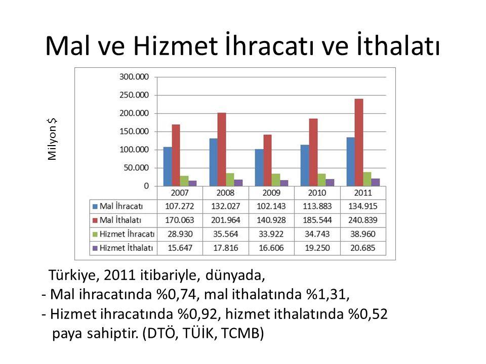 Mal ve Hizmet İhracatı ve İthalatı Türkiye, 2011 itibariyle, dünyada, - Mal ihracatında %0,74, mal ithalatında %1,31, - Hizmet ihracatında %0,92, hizmet ithalatında %0,52 paya sahiptir.