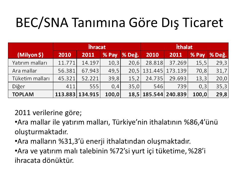 BEC/SNA Tanımına Göre Dış Ticaret 2011 verilerine göre; Ara mallar ile yatırım malları, Türkiye'nin ithalatının %86,4'ünü oluşturmaktadır. Ara malları
