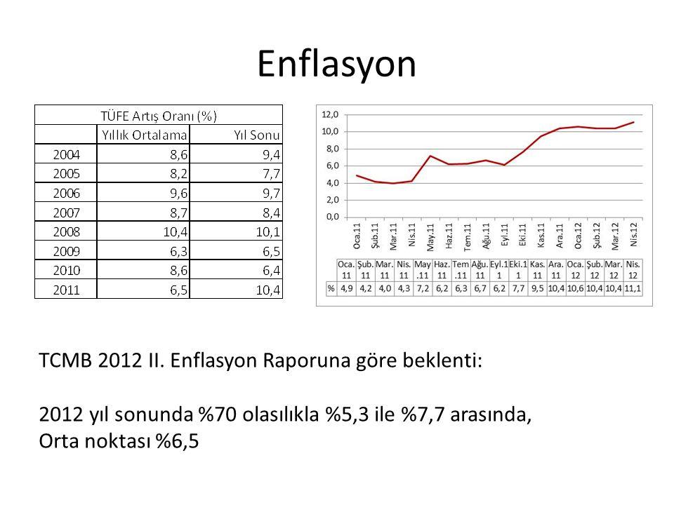 Enflasyon TCMB 2012 II. Enflasyon Raporuna göre beklenti: 2012 yıl sonunda %70 olasılıkla %5,3 ile %7,7 arasında, Orta noktası %6,5