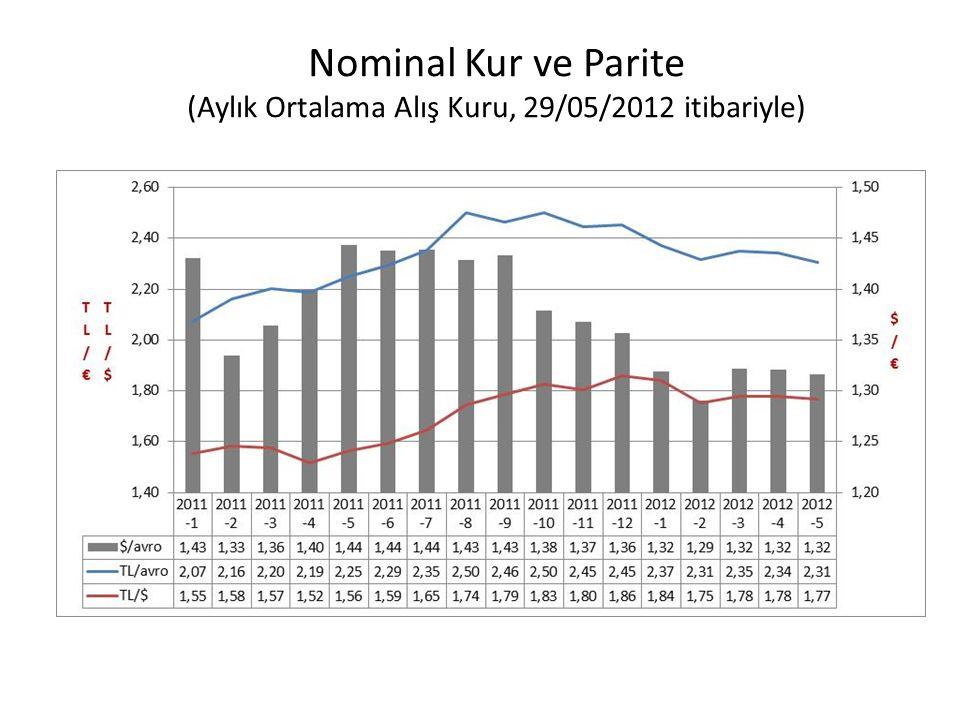 Nominal Kur ve Parite (Aylık Ortalama Alış Kuru, 29/05/2012 itibariyle)