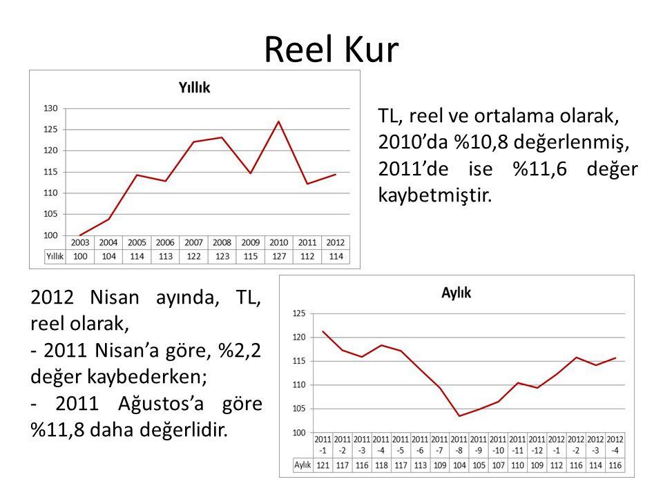 Reel Kur TL, reel ve ortalama olarak, 2010'da %10,8 değerlenmiş, 2011'de ise %11,6 değer kaybetmiştir. 2012 Nisan ayında, TL, reel olarak, - 2011 Nisa