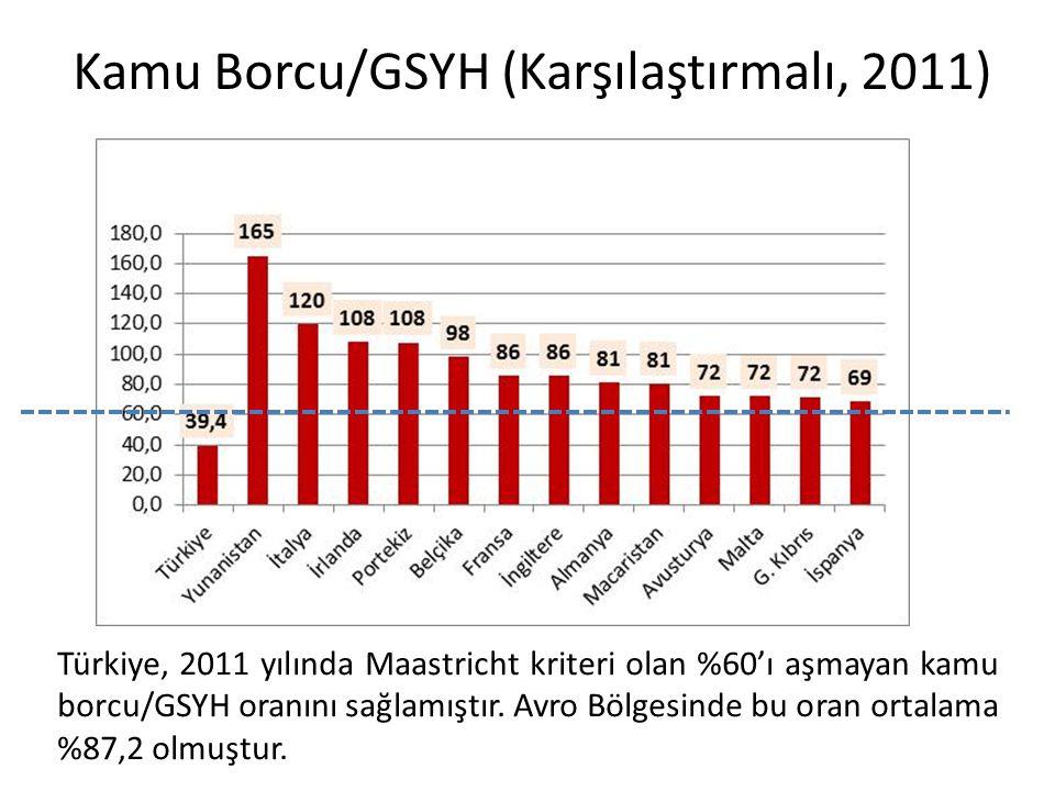 Kamu Borcu/GSYH (Karşılaştırmalı, 2011) Türkiye, 2011 yılında Maastricht kriteri olan %60'ı aşmayan kamu borcu/GSYH oranını sağlamıştır. Avro Bölgesin