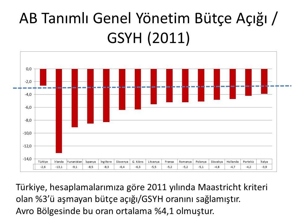 AB Tanımlı Genel Yönetim Bütçe Açığı / GSYH (2011) Türkiye, hesaplamalarımıza göre 2011 yılında Maastricht kriteri olan %3'ü aşmayan bütçe açığı/GSYH