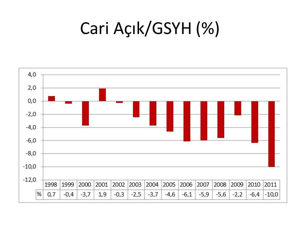 Cari Açık/GSYH (%)