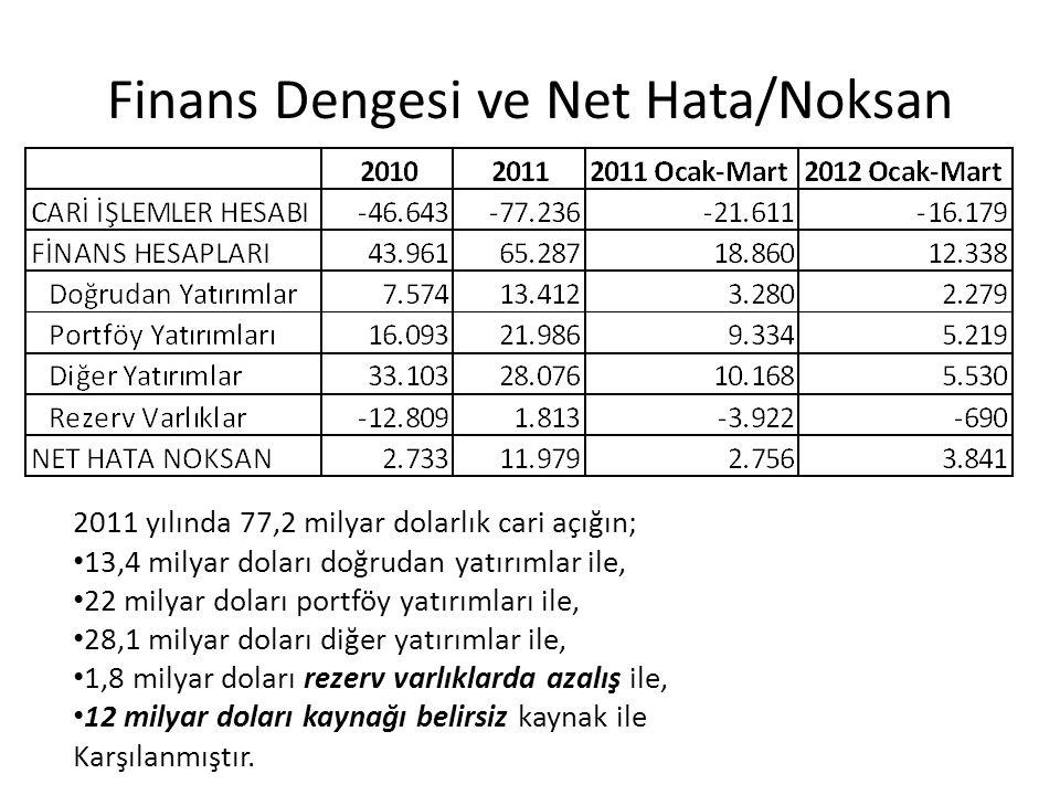 Finans Dengesi ve Net Hata/Noksan 2011 yılında 77,2 milyar dolarlık cari açığın; 13,4 milyar doları doğrudan yatırımlar ile, 22 milyar doları portföy yatırımları ile, 28,1 milyar doları diğer yatırımlar ile, 1,8 milyar doları rezerv varlıklarda azalış ile, 12 milyar doları kaynağı belirsiz kaynak ile Karşılanmıştır.