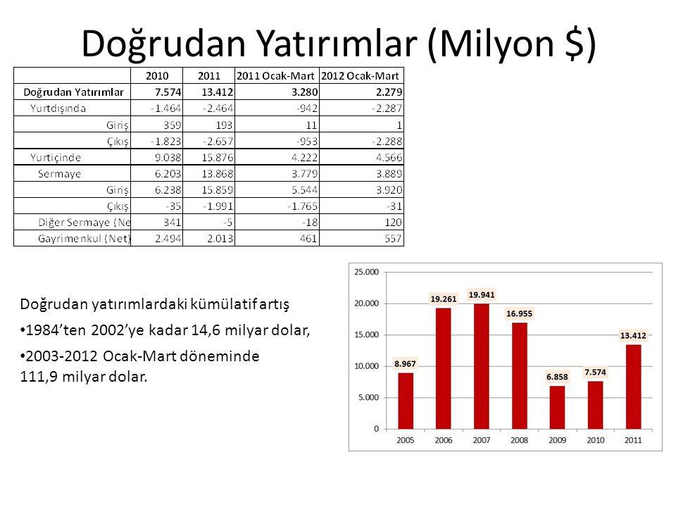Doğrudan Yatırımlar (Milyon $) Doğrudan yatırımlardaki kümülatif artış 1984'ten 2002'ye kadar 14,6 milyar dolar, 2003-2012 Ocak-Mart döneminde 111,9 m