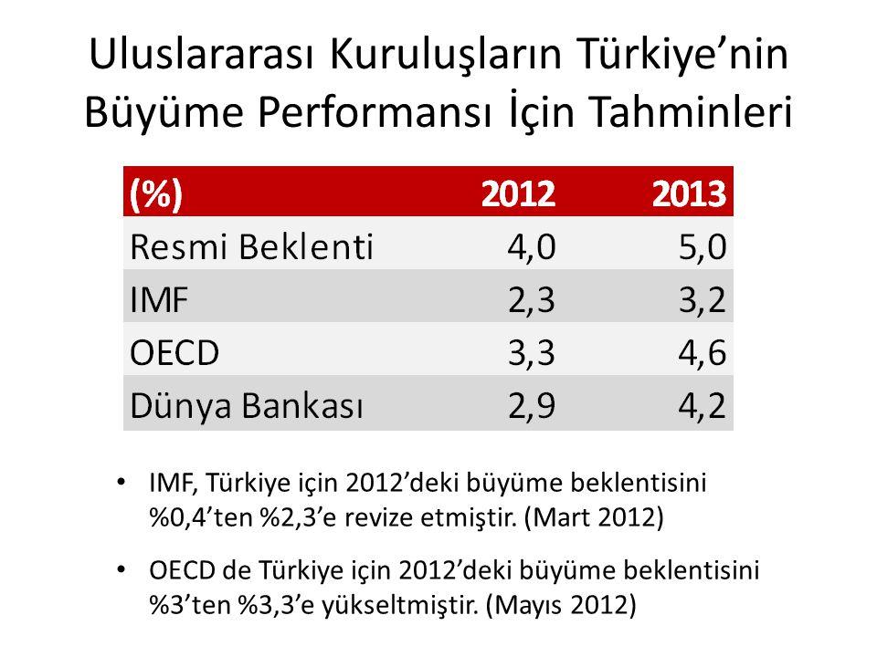 Uluslararası Kuruluşların Türkiye'nin Büyüme Performansı İçin Tahminleri IMF, Türkiye için 2012'deki büyüme beklentisini %0,4'ten %2,3'e revize etmiştir.
