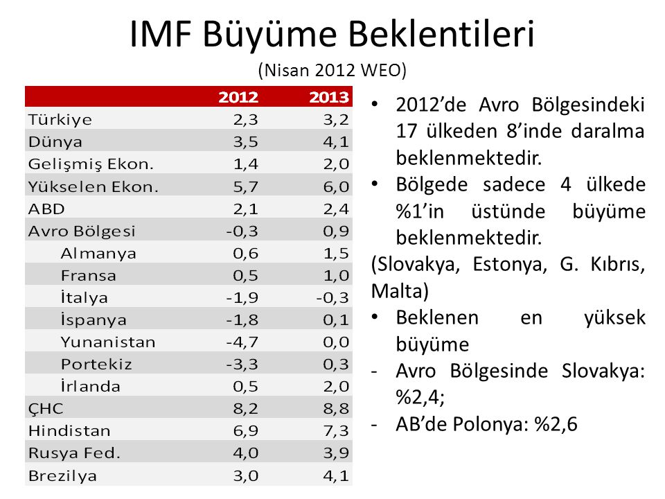 IMF Büyüme Beklentileri (Nisan 2012 WEO) 2012'de Avro Bölgesindeki 17 ülkeden 8'inde daralma beklenmektedir. Bölgede sadece 4 ülkede %1'in üstünde büy