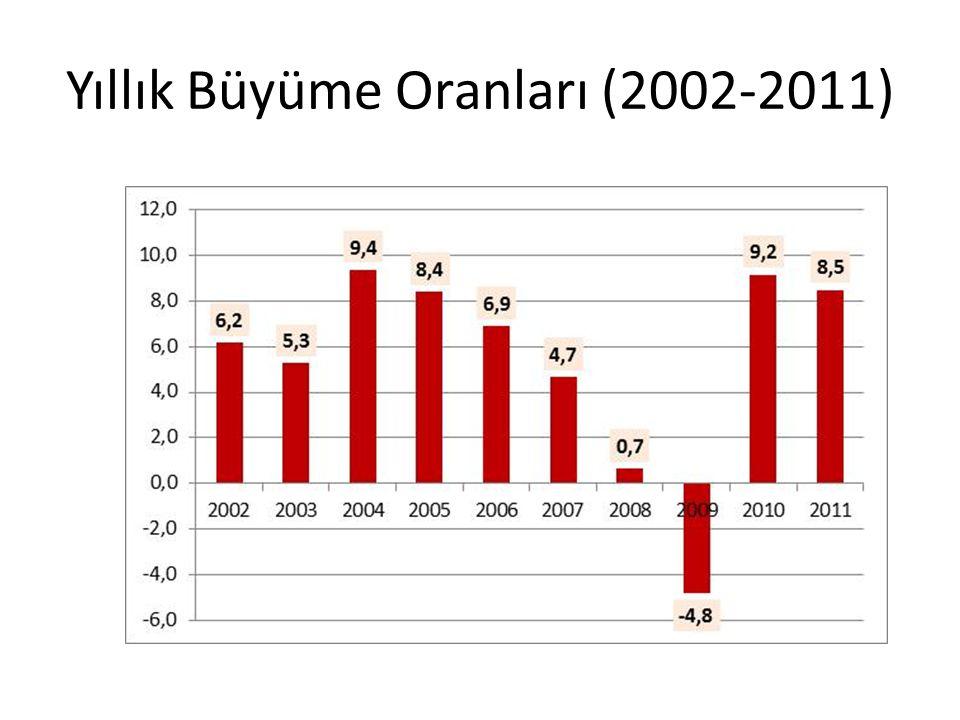 Yıllık Büyüme Oranları (2002-2011)