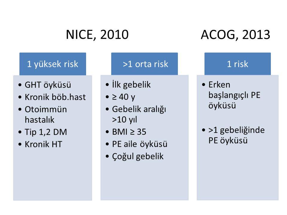 1 yüksek risk GHT öyküsü Kronik böb.hast Otoimmün hastalık Tip 1,2 DM Kronik HT >1 orta risk İlk gebelik ≥ 40 y Gebelik aralığı >10 yıl BMI ≥ 35 PE ai