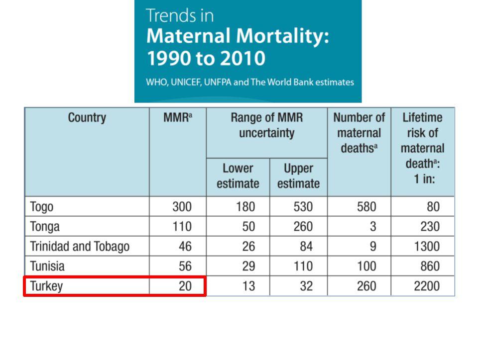 Yıl100000 canlı doğumda MMR 201215,4 201115,5 201016,4 200918,4 200819,4 200721,2