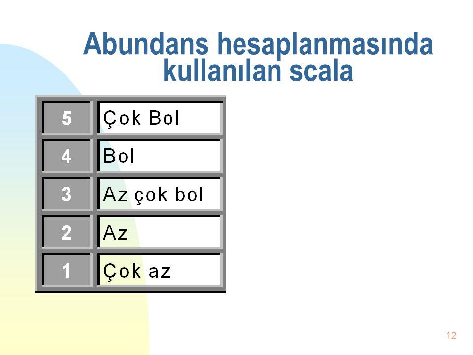 11 Abundans-2 n Abundans boy gruplarının veya boy frekansları değişik olan populasyonların karşılaştırılmasında kullanılabilir. n Abundans kesikli ver