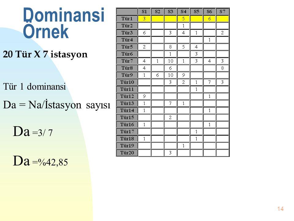 13 Dominans nBnBir türün diğer tüm türlere göre baskın olmasıdır. Türün birey sayısı kullanılır. nDnDominans yüzdelik olarak ifade edilen bir değerdir