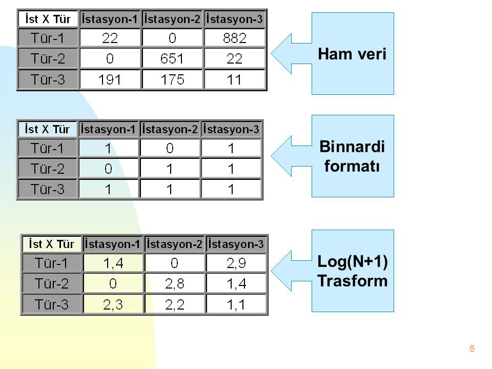 5 R matrisler Satır ve kolonda aynı tip verilerin bulunduğu matrislerdir. Lokalite X Lokalite,Tür X Tür, İstasyon X İstasyon Q matrislerden korelasyon