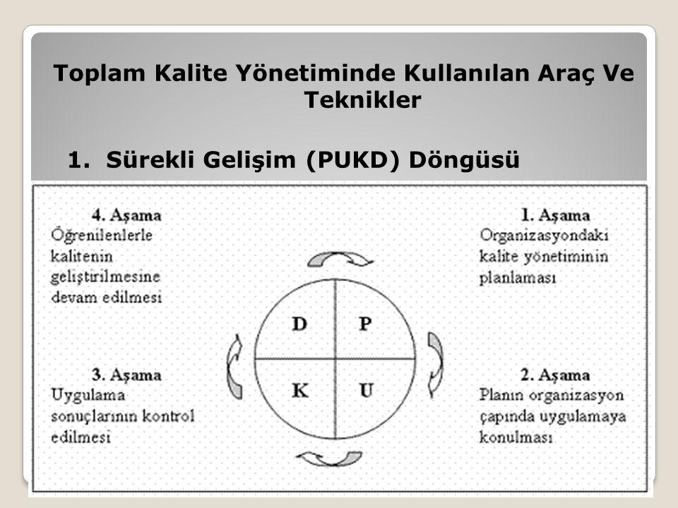 Toplam Kalite Yönetiminde Kullanılan Araç Ve Teknikler 1. Sürekli Gelişim (PUKD) Döngüsü