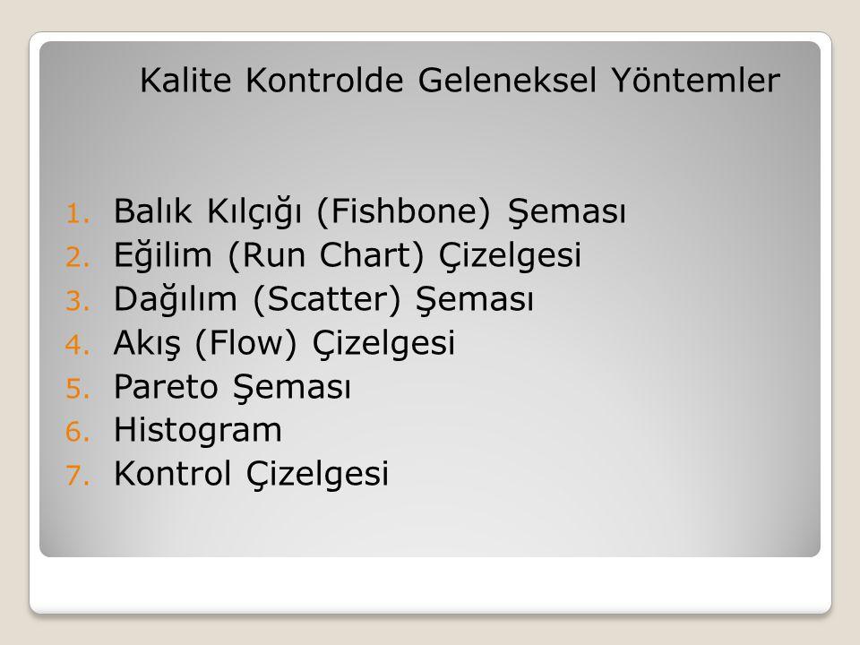 Kalite Kontrolde Geleneksel Yöntemler 1.Balık Kılçığı (Fishbone) Şeması 2.