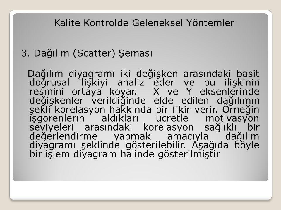Kalite Kontrolde Geleneksel Yöntemler 3.