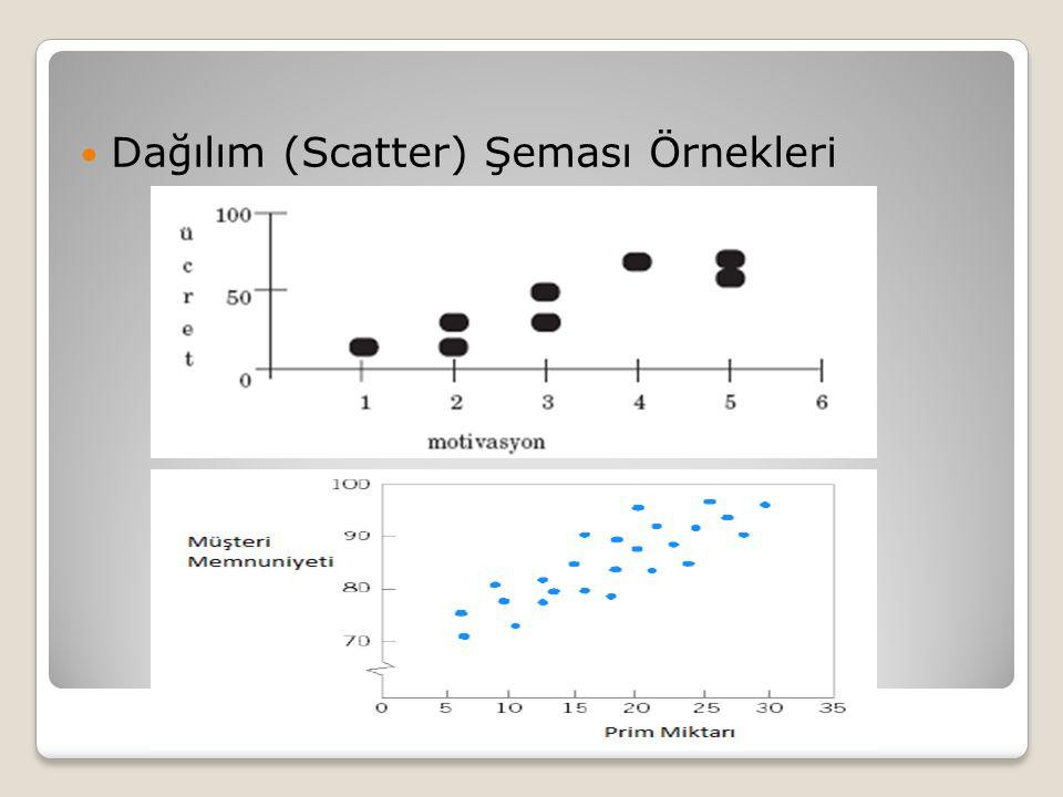 Dağılım (Scatter) Şeması Örnekleri