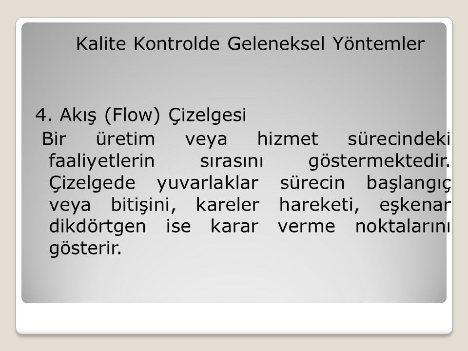 Kalite Kontrolde Geleneksel Yöntemler 4.