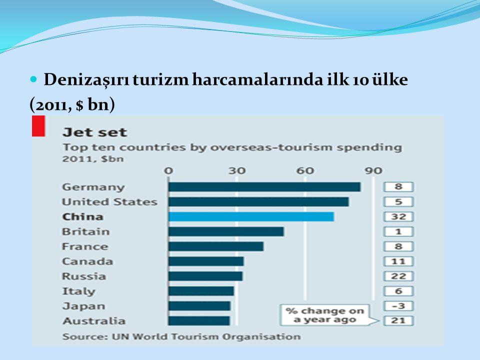 Denizaşırı turizm harcamalarında ilk 10 ülke (2011, $ bn)