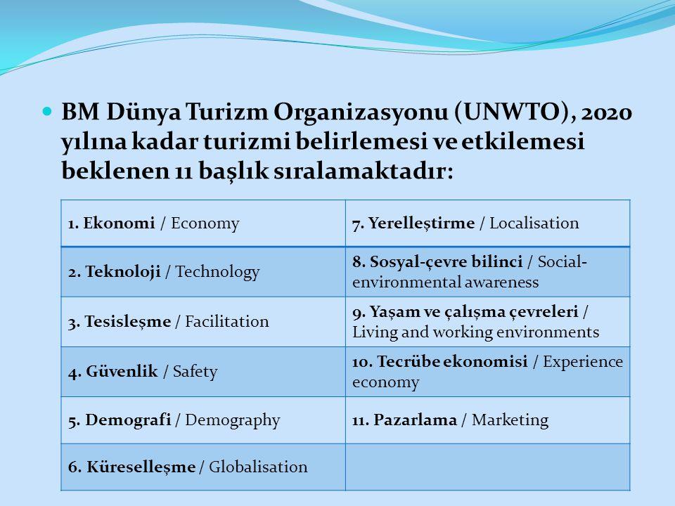 BM Dünya Turizm Organizasyonu (UNWTO), 2020 yılına kadar turizmi belirlemesi ve etkilemesi beklenen 11 başlık sıralamaktadır: 1.