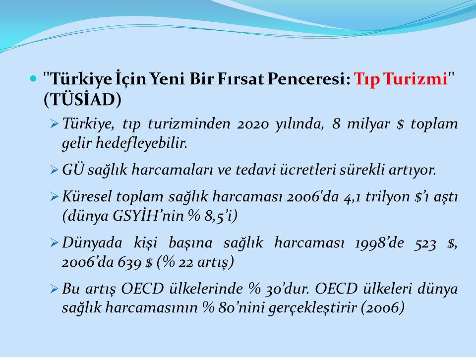 Türkiye İçin Yeni Bir Fırsat Penceresi: Tıp Turizmi (TÜSİAD)  Türkiye, tıp turizminden 2020 yılında, 8 milyar $ toplam gelir hedefleyebilir.