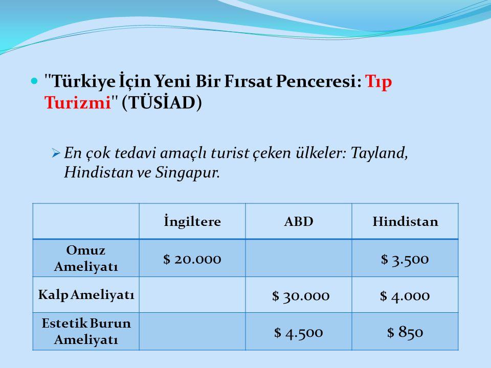 Türkiye İçin Yeni Bir Fırsat Penceresi: Tıp Turizmi (TÜSİAD)  En çok tedavi amaçlı turist çeken ülkeler: Tayland, Hindistan ve Singapur.