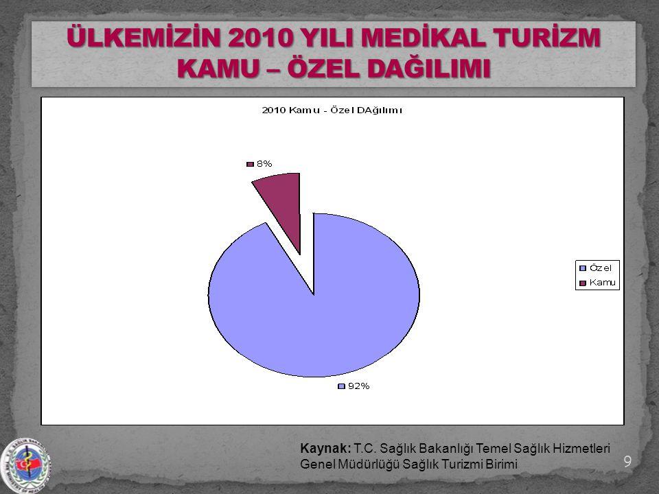 Kaynak: T.C. Sağlık Bakanlığı Temel Sağlık Hizmetleri Genel Müdürlüğü Sağlık Turizmi Birimi 9